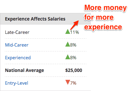 Bartender Salary