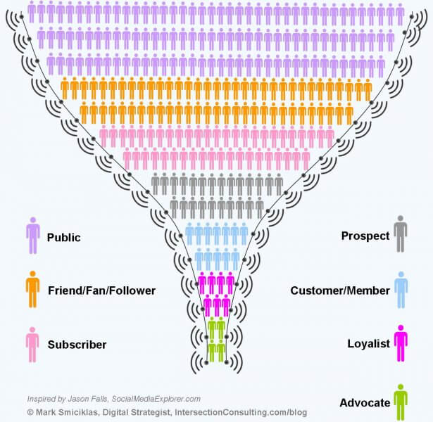employee advocacy and reach on social